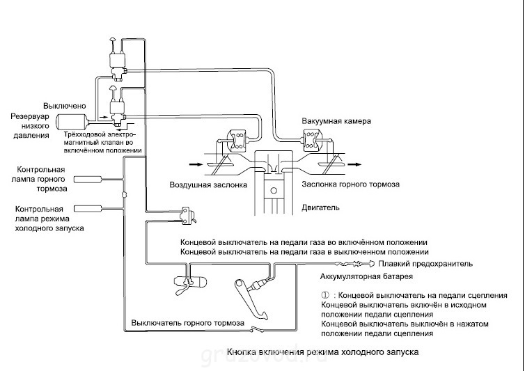 схема работы горного тормоза на volvo fh