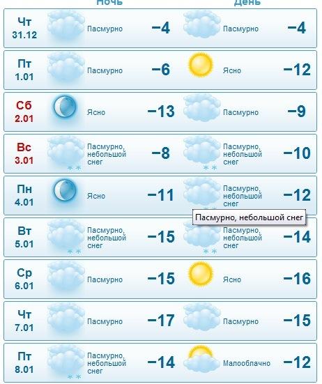 Прогноз погоды месяц луганской области