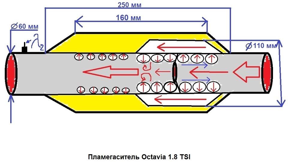 Пламегаситель в корпус катализатора своими руками