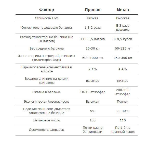 отличия метана от пропана