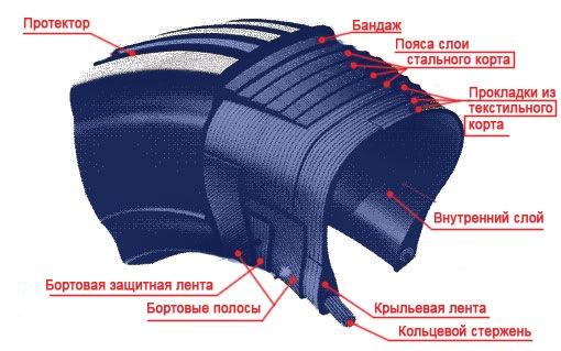 Пипка для бескамерной шины