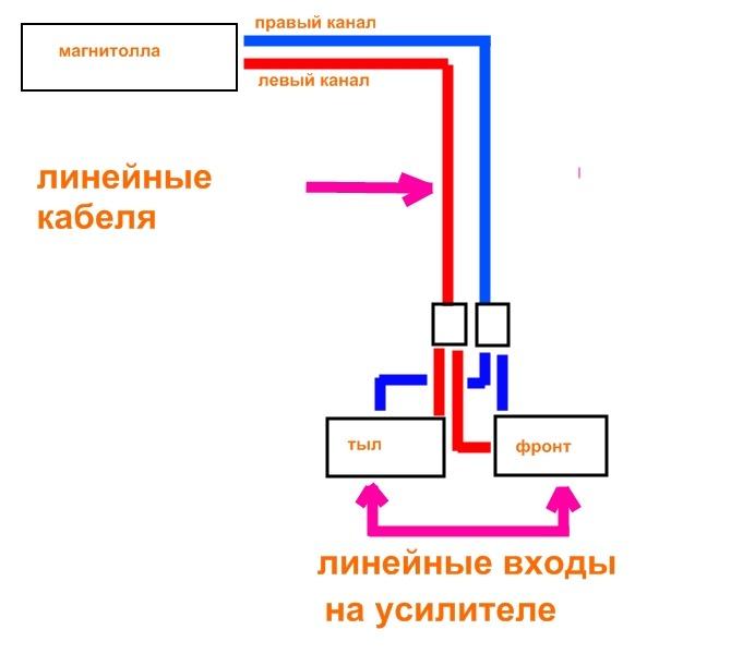 схема разветвления линейного