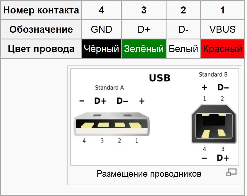 Вот распиновка USB