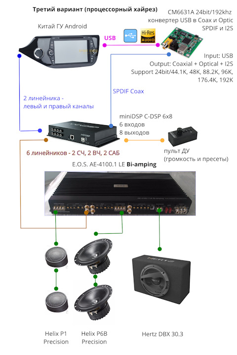 MiniDSP : C-DSP - control from the the android (1/2)