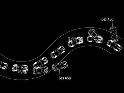 Динамическая система курсовой устойчивости asc бортжурнал  Установка системы курсовой стабилизации asc esp на lancer x для тех моделей у кого ее нет