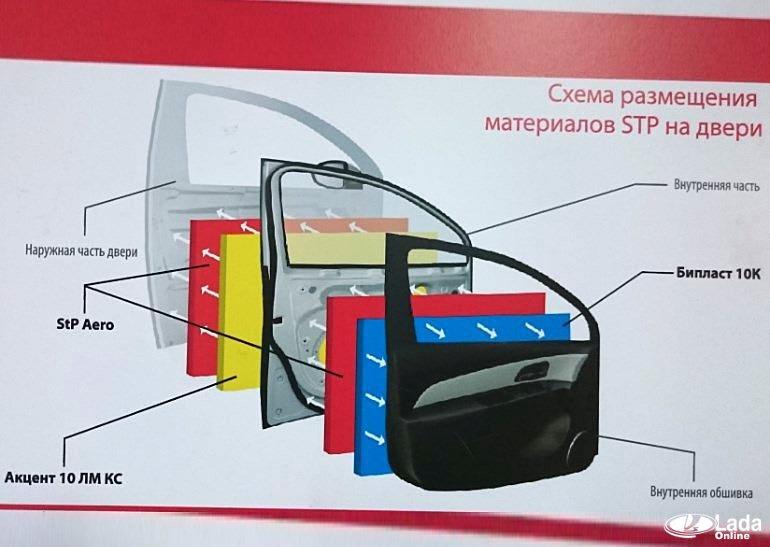 Виброшумоизоляция дверей автомобиля