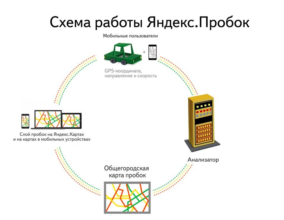 программа на телефон яндекс пробки