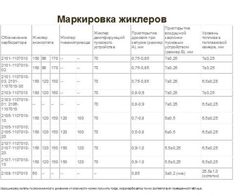 жиклеров на солекс 21083