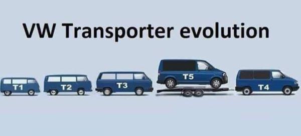 Фольксваген транспортер эволюция скачать элеватор для фс19
