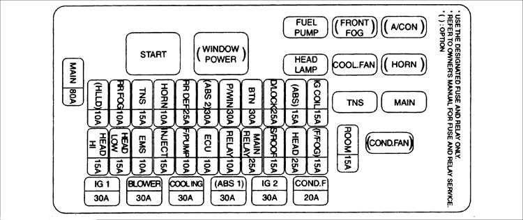 Схема предохранителей на киа рио 2009