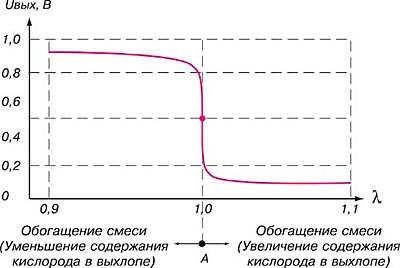 График 2. Зависимость напряжений лямбда-зонда от коэффициента избытка воздуха (L) при температуре датчика 500-800оС. А – условная точка средних показаний (Uвых » 0,5 В, при L=1,0). (Обогащение смеси (уменьшение О2 в выхлопе). Обеднение смеси (увеличение О2 в выхлопе).