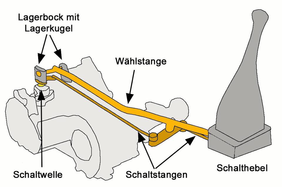 Фольксваген транспортер т4 плохо включаются передачи транспортер т4 70