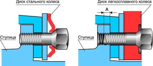 Рис. 3.Стандартные болты не подходят для крепления легкосплавных колес: нужны удлиненные. Размер А должен быть равен толщине фланца ступицы.