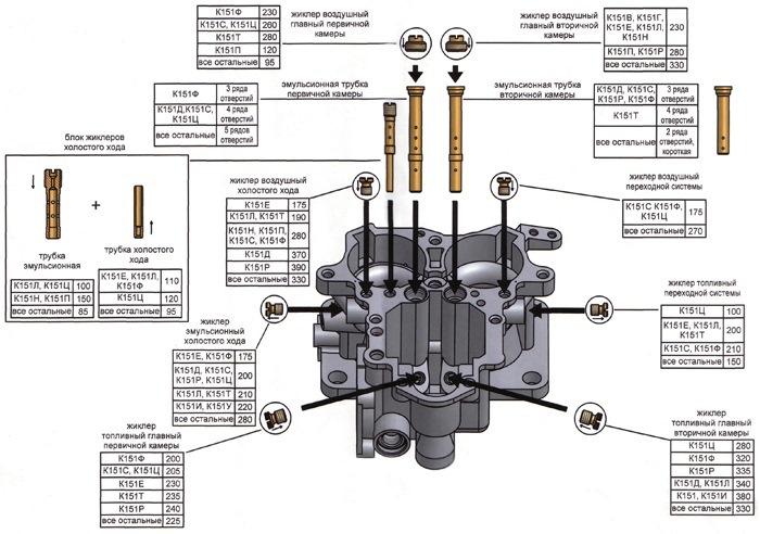 9c6e0eas 960 - Таблица жиклеров карбюратора к 126