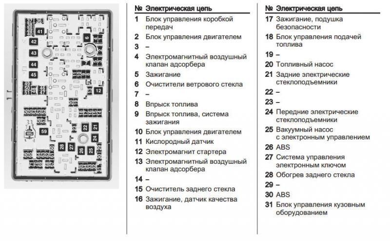 Схема предохранителей на шевроле круз 2010 года
