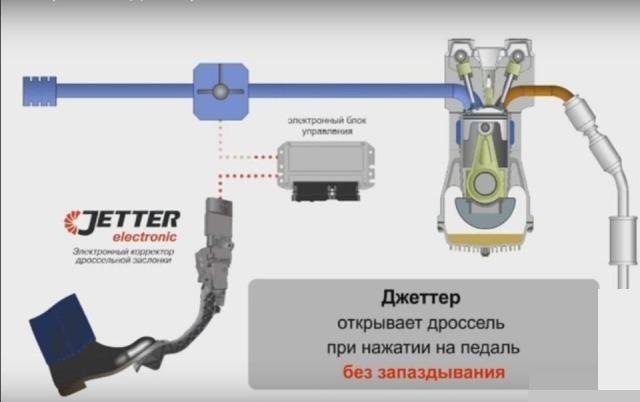 Электронный корректор педали газа