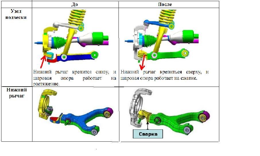 Схема передней подвески рекстон