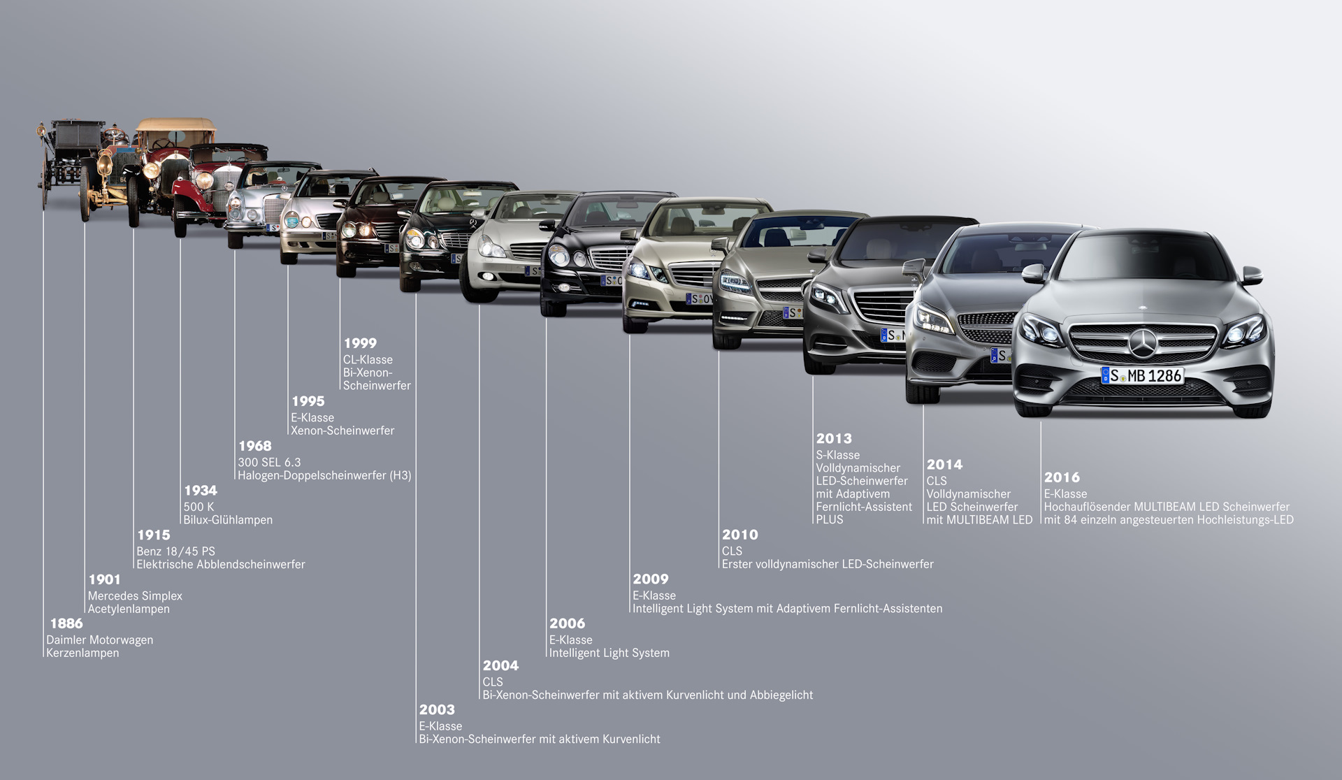 evolution of cars - HD 1600×1200