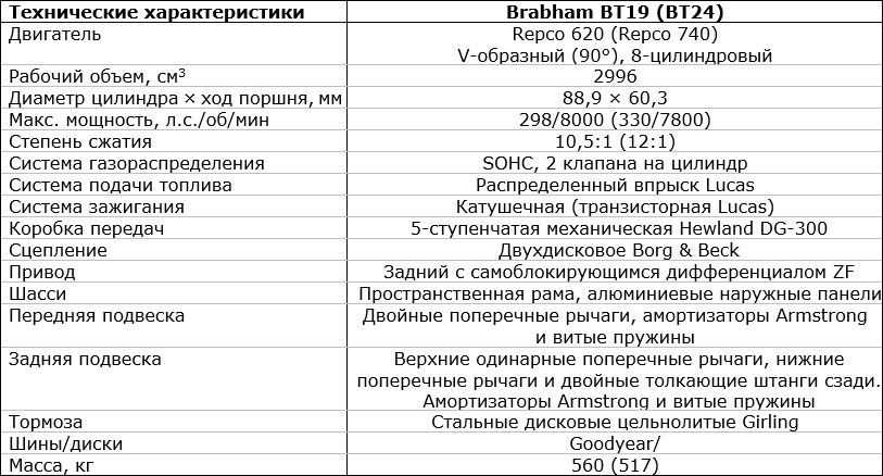 характеристики Чемпионских Brabham-Repco