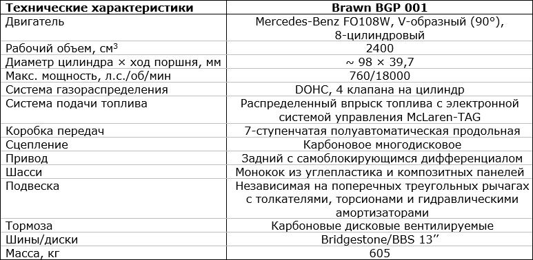 характеристики браун