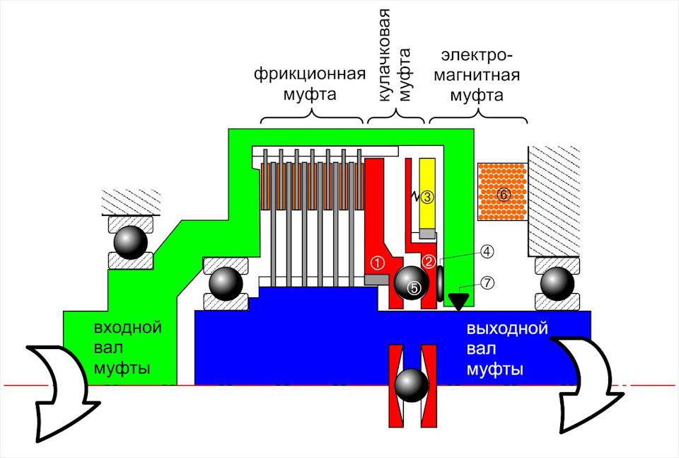 Электромеханическая муфта полного привода