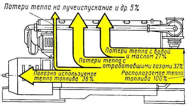 Температура выхлопных газов дизельного двигателя на выходе