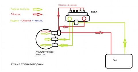 Схема топливной аппаратуры на моём двигателе.  Схема подключения DFM 100D.  Прямая камера подключена на входе в ТНВД...
