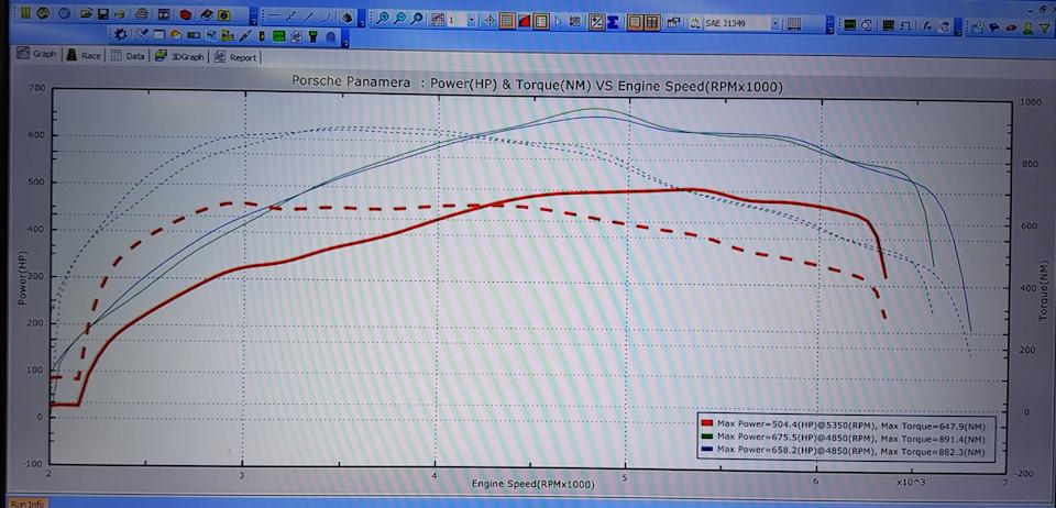 Моторные силы сток и Stage2