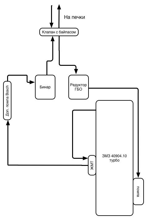 Схема потока ОЖ к печкам
