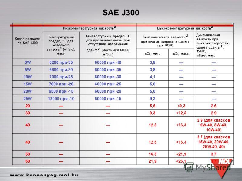 Равенол вст 5 40 анализ