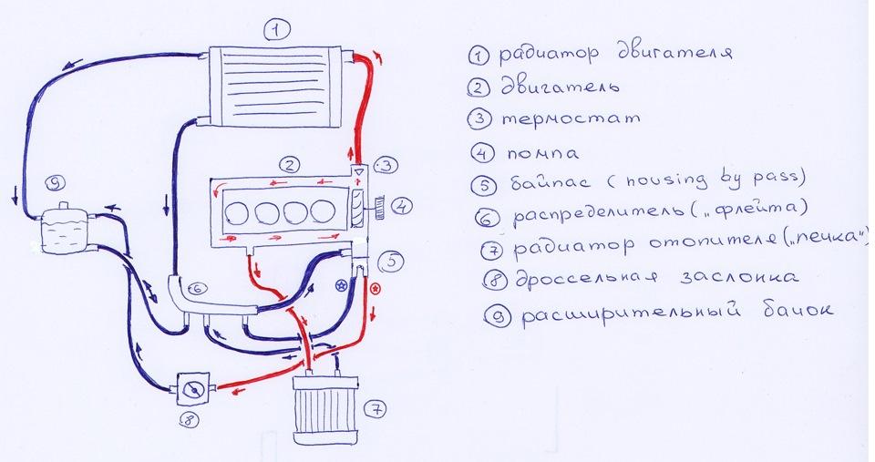 Схема системы охлаждения …