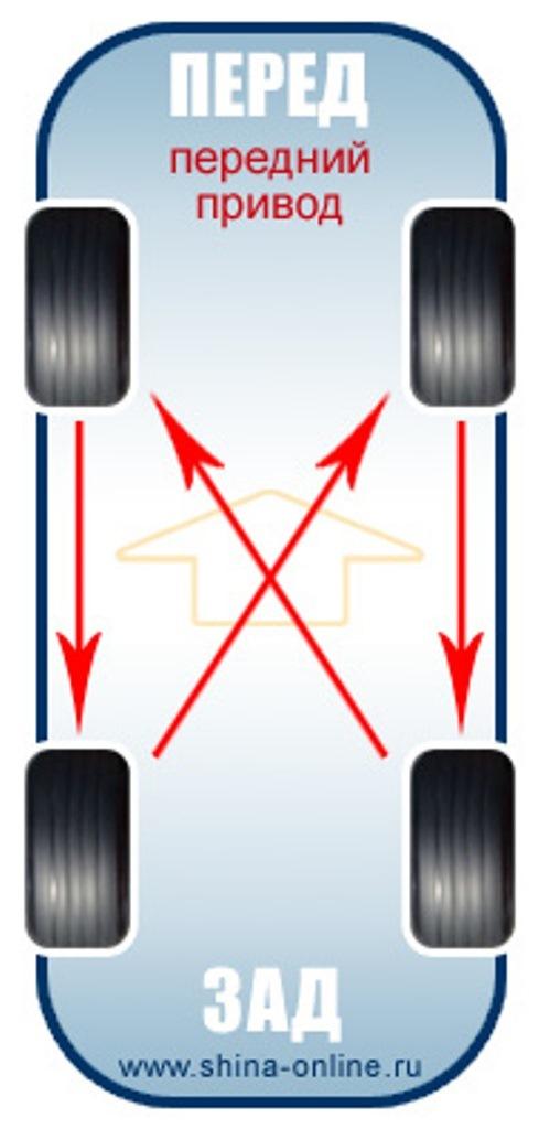 Перестановка колёс позволяет