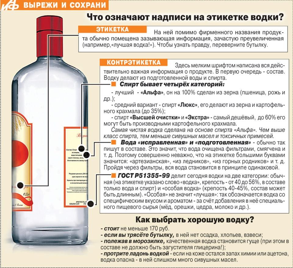 Как из спирта сделать алкоголь в домашних