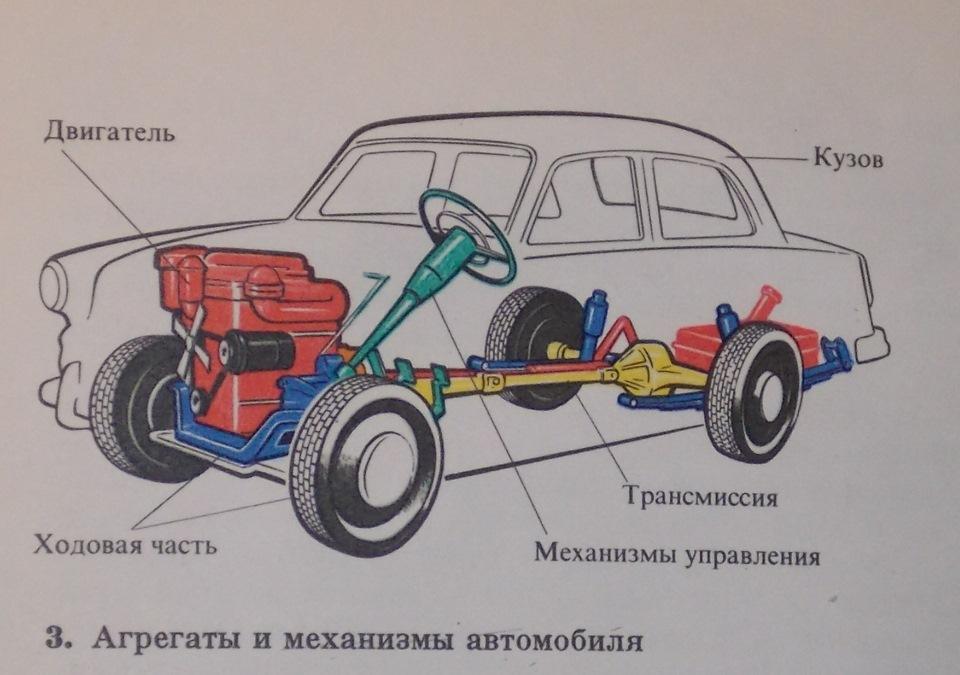 Вождение автомобиля автомат для начинающих