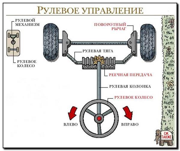 Как сделать простой рулевой механизм