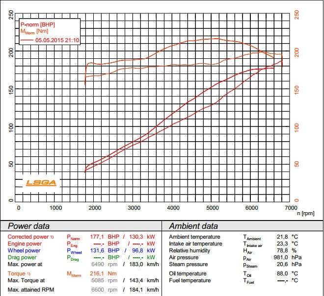 CHIPTUNER RU - Форсирование (повышение мощности