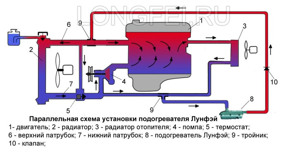 Установка своими руками предпусковой подогреватель двигателя