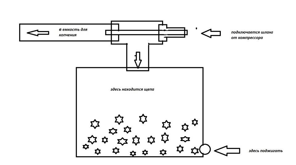 Дымогенератор для копчения своими руками без компрессора