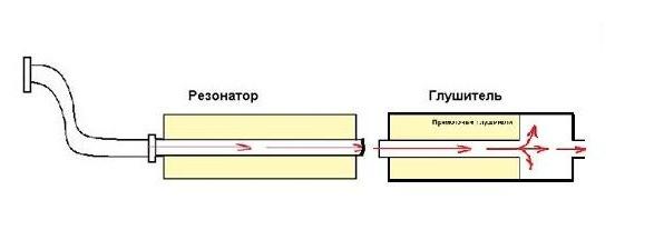 Как сделать прямоточный резонатор своими руками - Enote.ru