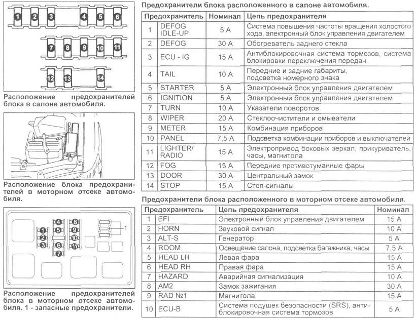 Схема предохранителей на тойота карина 1999 г