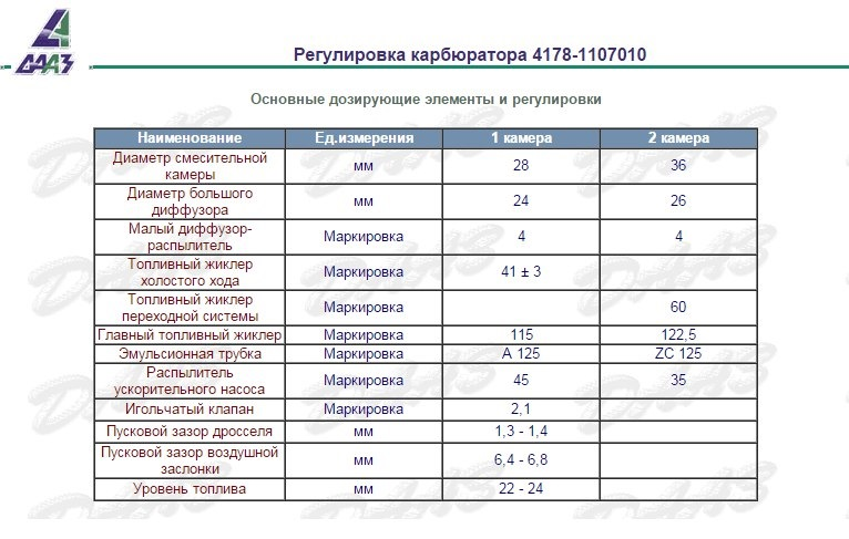 a5ba8eas 960 - Таблица жиклеров карбюратора к 126