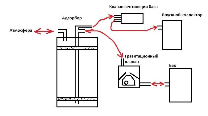 Схема работы системы.