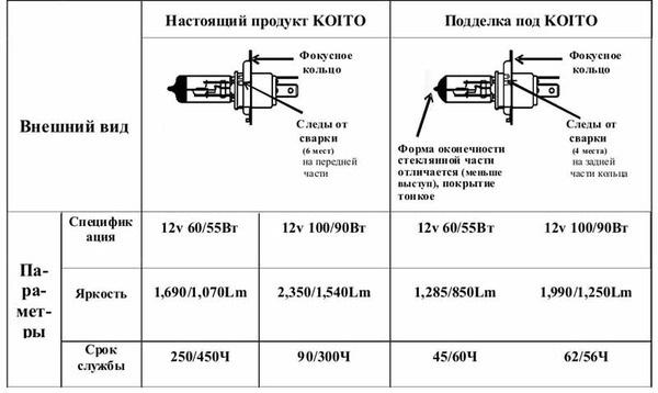 Как отличить лампы KOITO WB3 с