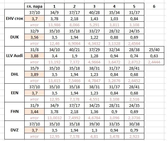 Передаточное число транспортер т4 цена на просо сегодня в ростовской области элеватор