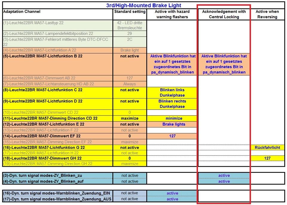 3rd/High-mounted brake light VCDS tweak Golf MK7 — logbook