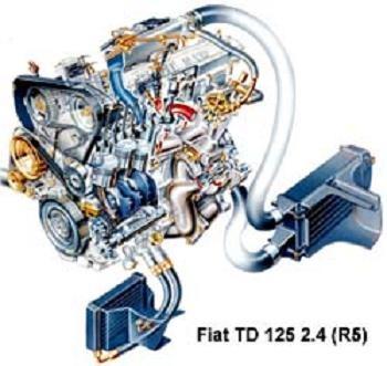 Пятицилиндровый турбодизель Fiat TD 125 объемом 2387 куб. см образован путем добавления одного цилиндра к 1,9-литровой
