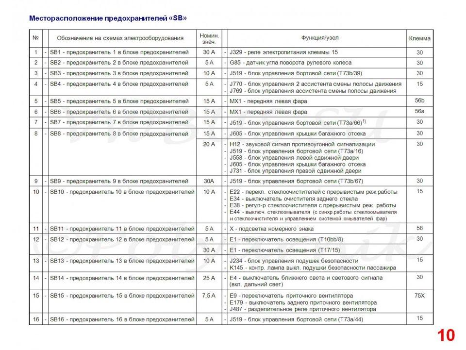 Схема предохранителей фольксваген т5 2007г