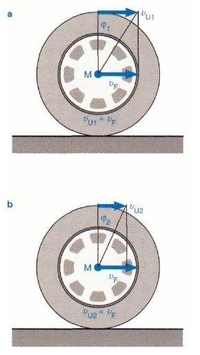 Часть 2. Силы, действующие на колесо в движении.