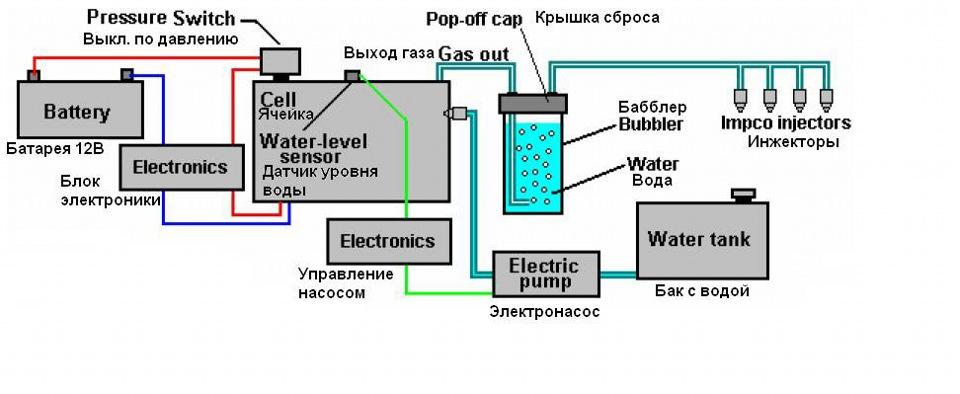 Генератор водорода на автомобиль схема