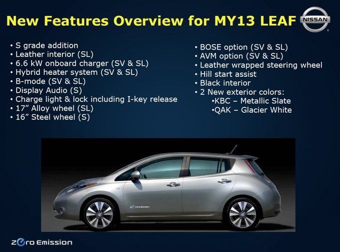 Зарядка Nissan Leaf — Общий форум — Nissan Leaf клуб: Ниссан